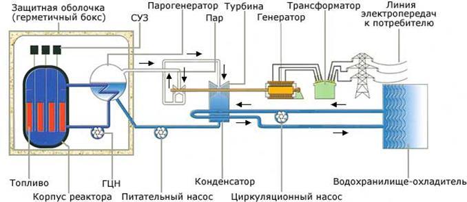 Технологическая схема ядерного