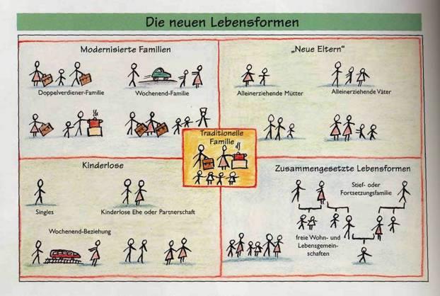 Familienformen In Deutschland